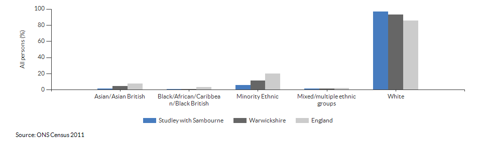 Ethnicity in Studley with Sambourne for 2011
