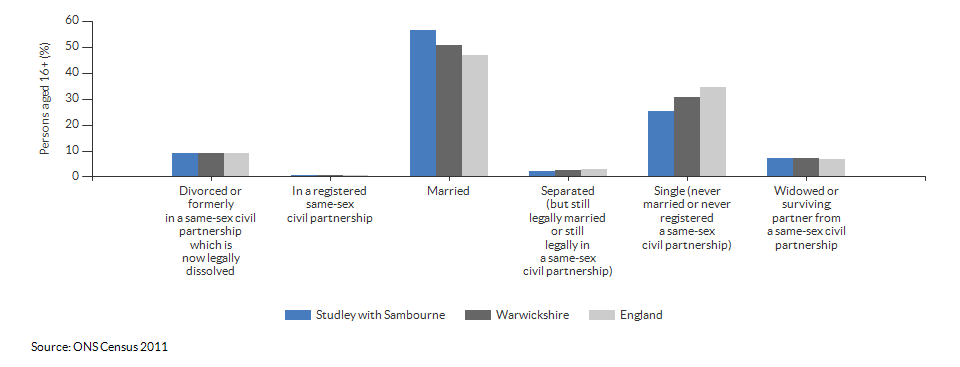 Marital and civil partnership status in Studley with Sambourne for 2011