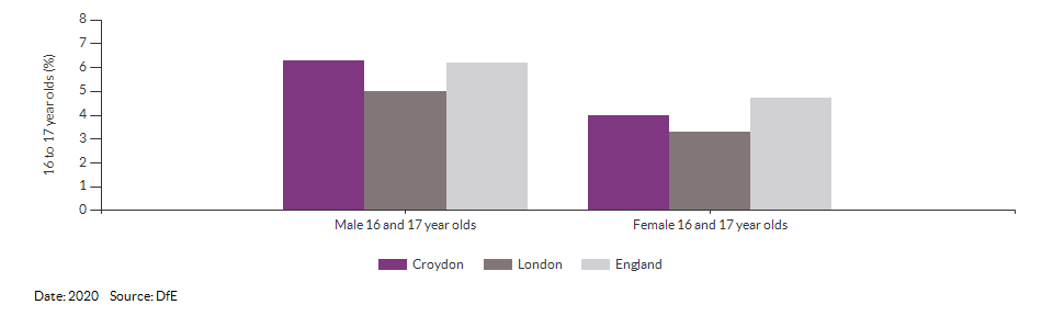 16 to 17 year olds not in education, emplyment or training for Croydon for 2020