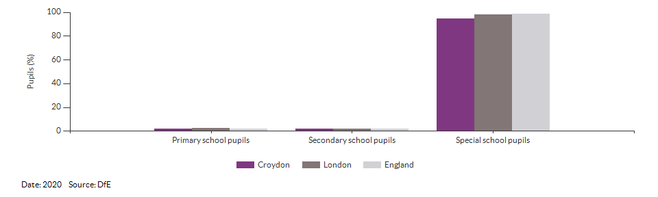 Pupils with a statement of Special Educational Needs or Education, Health or Care Plan for Croydon for 2020