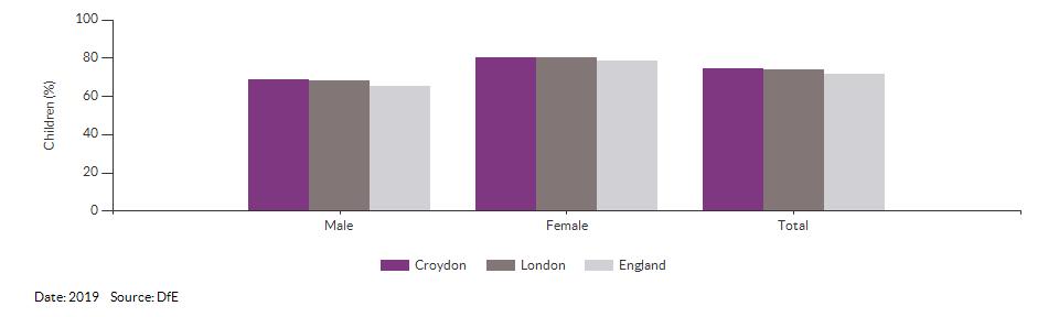 Children achieving a good level of development for Croydon for 2019