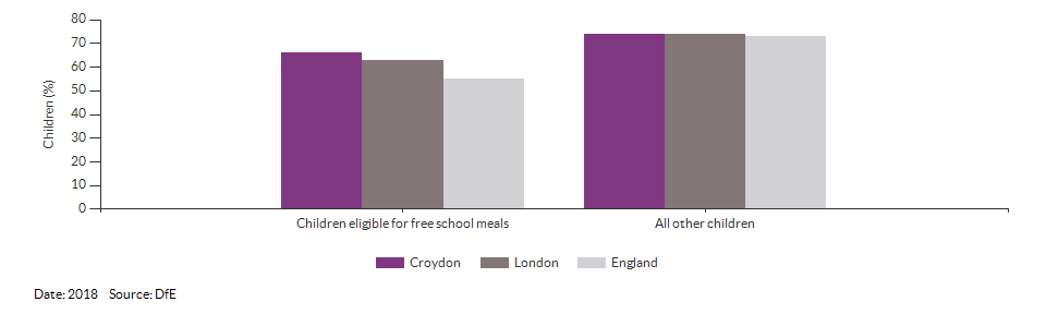 Children eligible for free school meals achieving a good level of development for Croydon for 2018