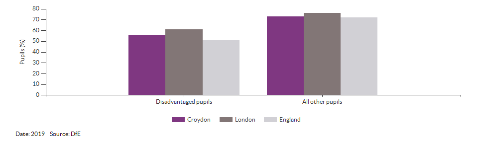 Disadvantaged pupils reaching the expected standard at KS2 for Croydon for 2019