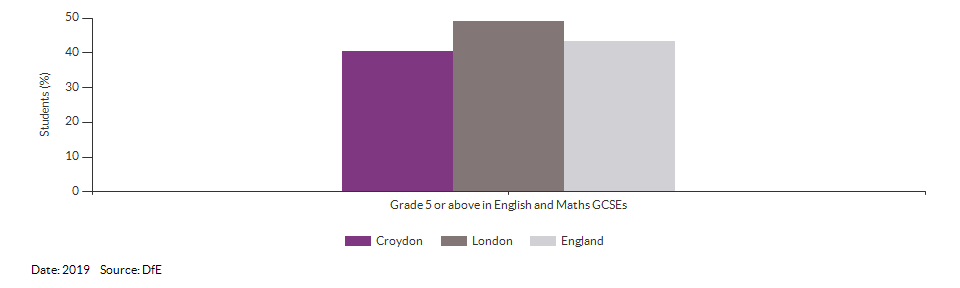 Student achievement in GCSEs for Croydon for 2019