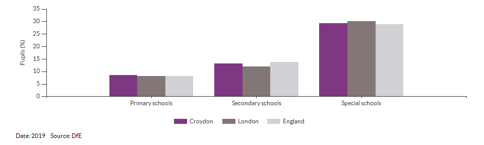 Absences in primary and secondary schools for Croydon for 2019