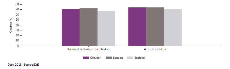 Black and minority ethnic children achieving a good level of development for Croydon for 2018