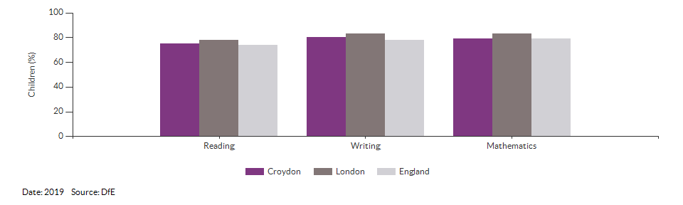Children reaching the expected standard in reading, writing and maths for Croydon for 2019