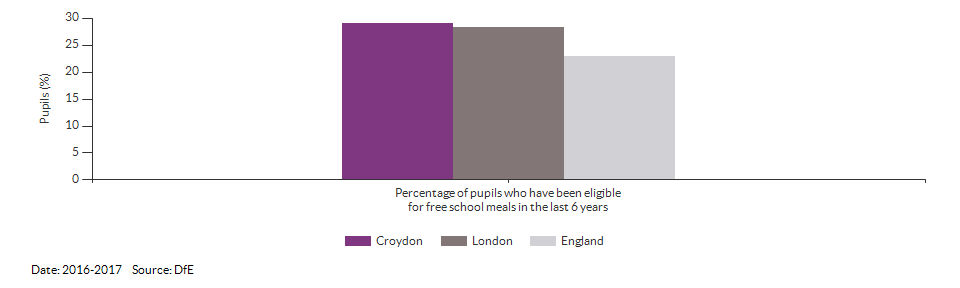 Pupils eligible for free school meals for Croydon for 2016-2017