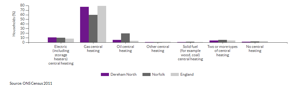 Household central heating in Dereham North for 2011