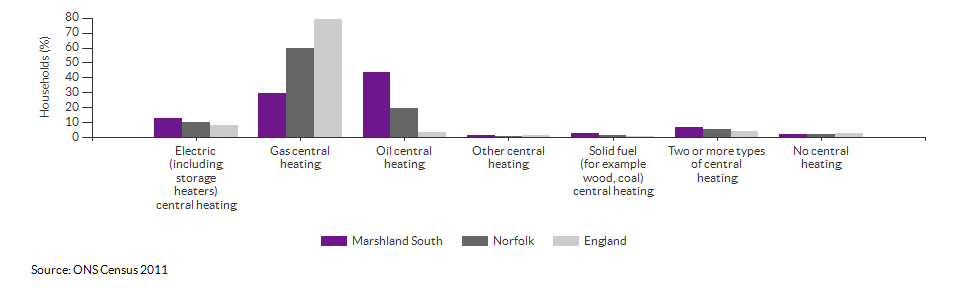 Household central heating in Marshland South for 2011
