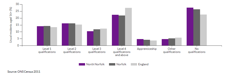 Highest level qualification achieved for North Norfolk for 2011