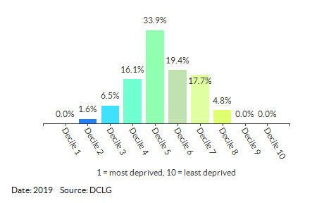Proportion of LSOAs in North Norfolk by IDACI Decile