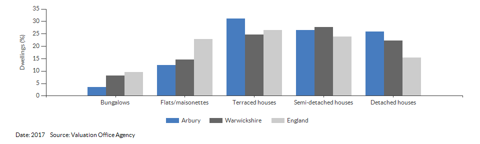Dwelling counts by type for Arbury for 2017
