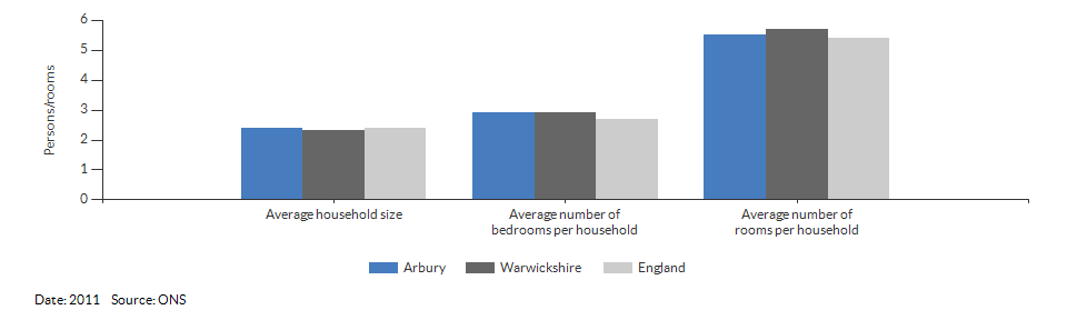 Self-reported health for Arbury for 2011