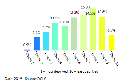 Proportion of LSOAs in Warwickshire by Health Deprivation and Disability Decile