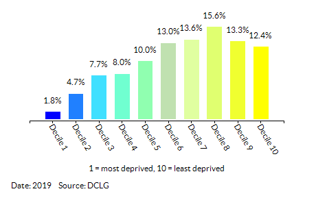 Proportion of LSOAs in Warwickshire by Index of Multiple Deprivation (IMD) Decile