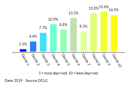 Proportion of LSOAs in  Warwickshire by Income Decile