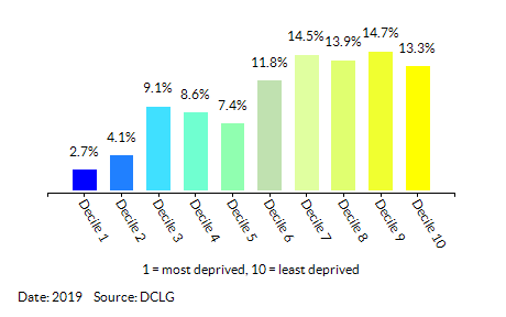 Proportion of LSOAs in  Warwickshire by Employment Decile