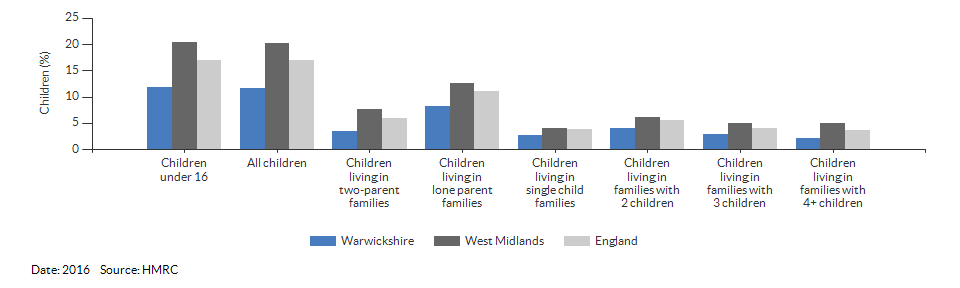 Percentage of children in low income families for Warwickshire for 2016
