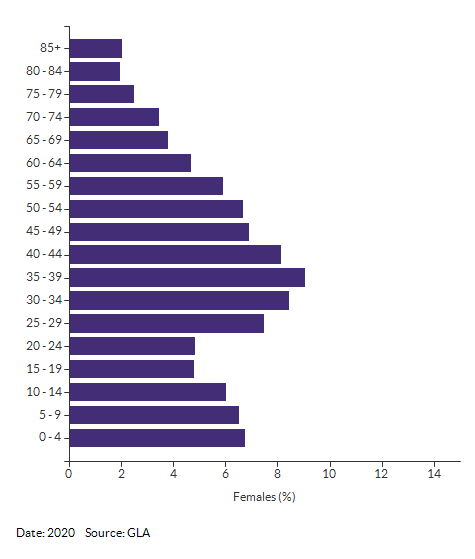 5-year age group female population estimates for Merton for 2020