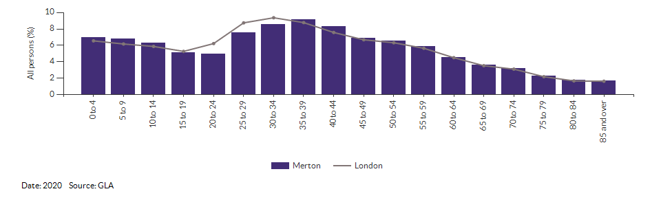 5-year age group population projections for Merton