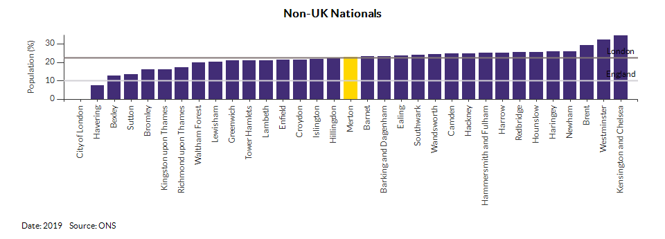 Nationality (UK and non-UK) for Merton for 2019