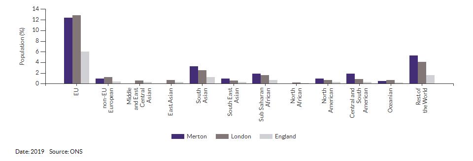Nationality (non-UK breakdown) for Merton for 2019