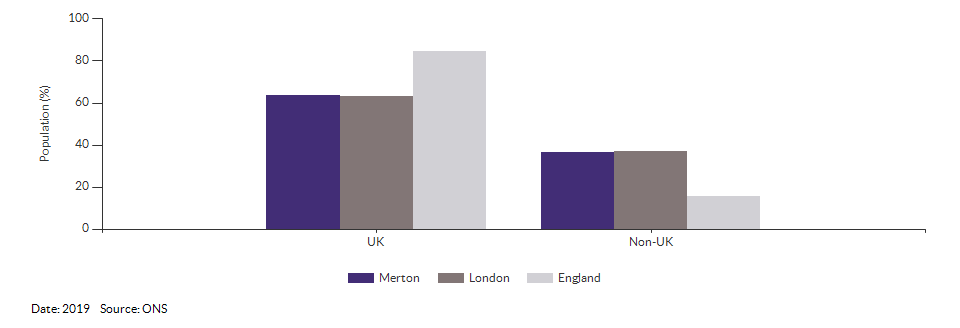 Country of birth (UK and non-UK) for Merton for 2019