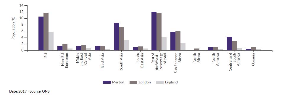 Country of birth (non-UK breakdown) for Merton for 2019