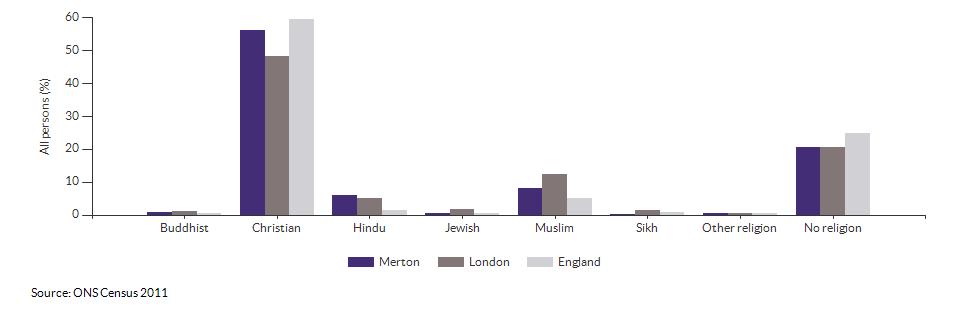 Religion in Merton for 2011