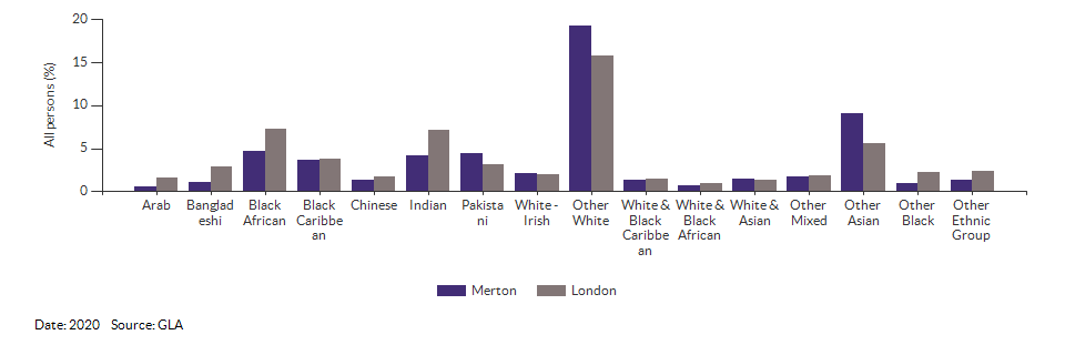 Non-White British ethnicity