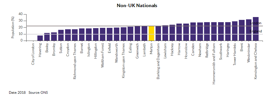 Nationality (UK and non-UK) for Merton for 2018