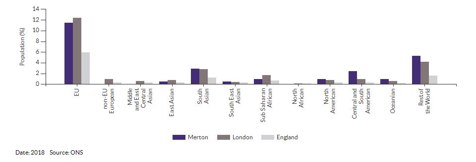 Nationality (non-UK breakdown) for Merton for 2018