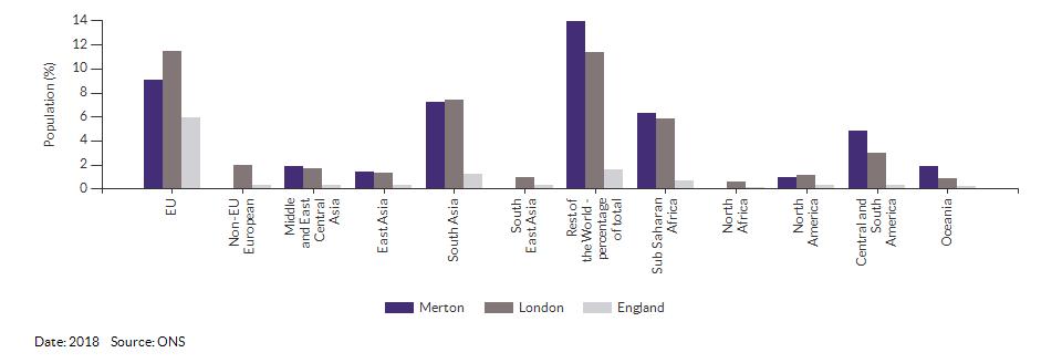 Country of birth (non-UK breakdown) for Merton for 2018