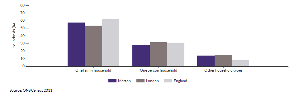 Household composition in Merton for 2011