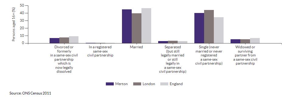 Marital and civil partnership status in Merton for 2011