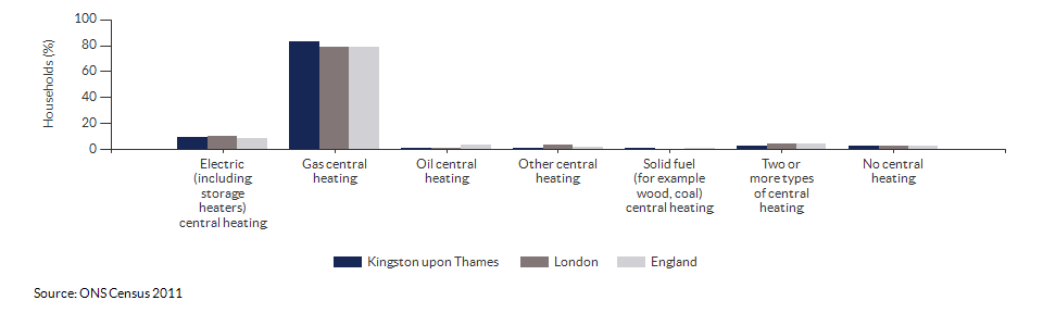 Household central heating in Kingston upon Thames for 2011