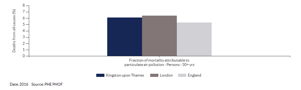 Fraction of mortality attributable to particulate air pollution for Kingston upon Thames for 2016