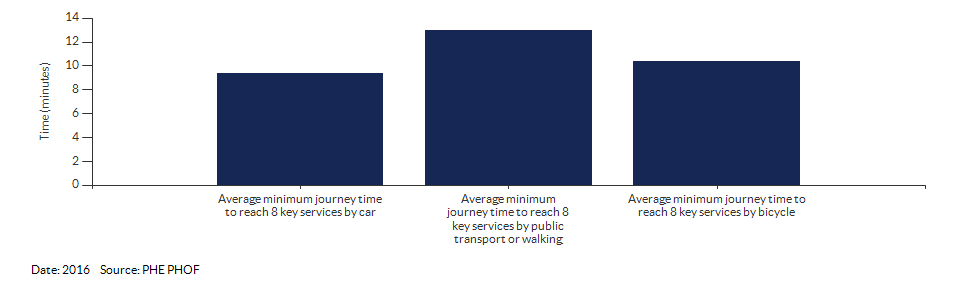 Average minimum journey time to reach 8 key services for Kingston upon Thames for 2016