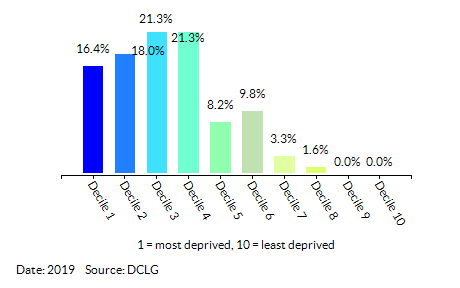 Proportion of LSOAs in Great Yarmouth by Health Deprivation and Disability Decile