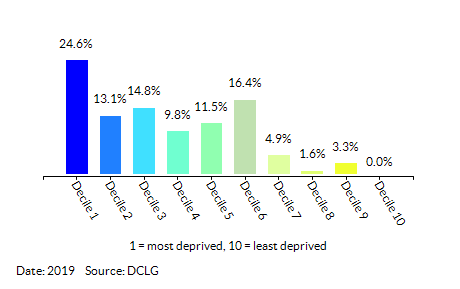 Proportion of LSOAs in Great Yarmouth by Index of Multiple Deprivation (IMD) Decile