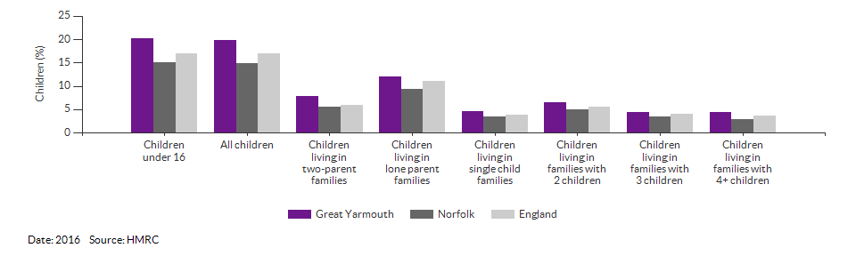 Percentage of children in low income families for Great Yarmouth for 2016