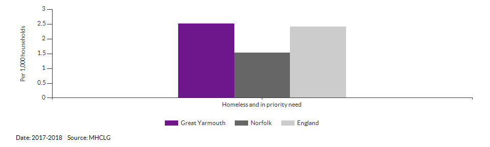 Homeless and in priority need for Great Yarmouth for 2017-2018