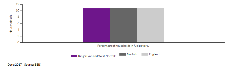 Households in fuel poverty for King's Lynn and West Norfolk for 2017