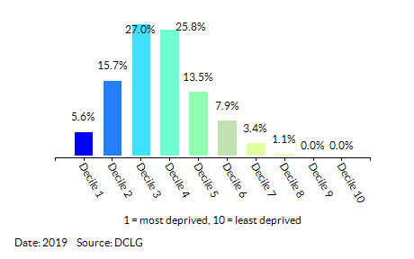 Proportion of LSOAs in King's Lynn and West Norfolk by Health Deprivation and Disability Decile