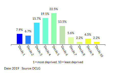 Proportion of LSOAs in King's Lynn and West Norfolk by Index of Multiple Deprivation (IMD) Decile