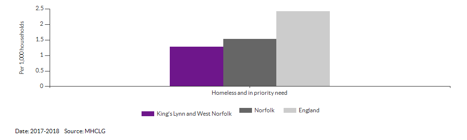 Homeless and in priority need for King's Lynn and West Norfolk for 2017-2018