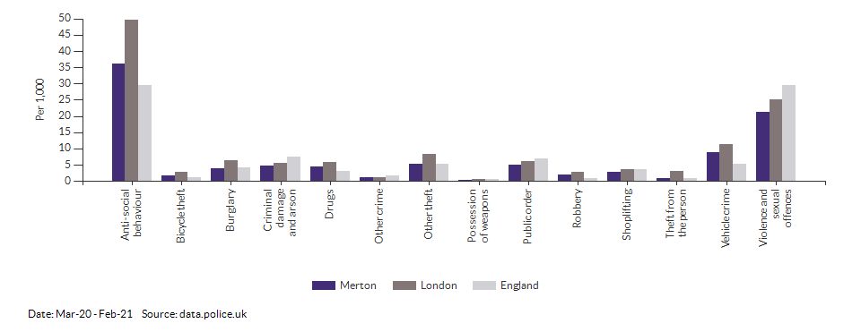 Crime rates by type for Merton for Mar-20 - Feb-21