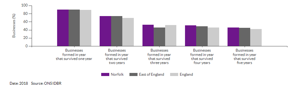 Enterprises by employment size for Norfolk for (2018)