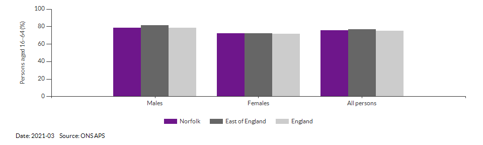 Employment rate in Norfolk for 2021-03